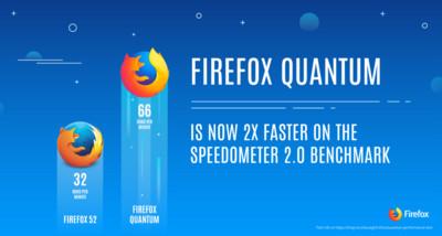 新版Firefox效能翻倍 尬Chrome!