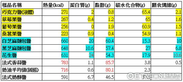 ▲果醬熱量表。(圖/營養師孫語霙製作)