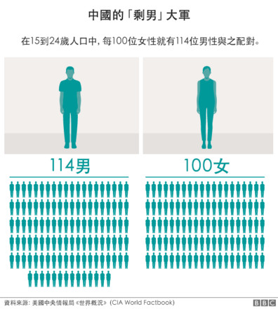 ▲▼中國大陸男女比例嚴重失衡。(圖/翻攝自BBC)
