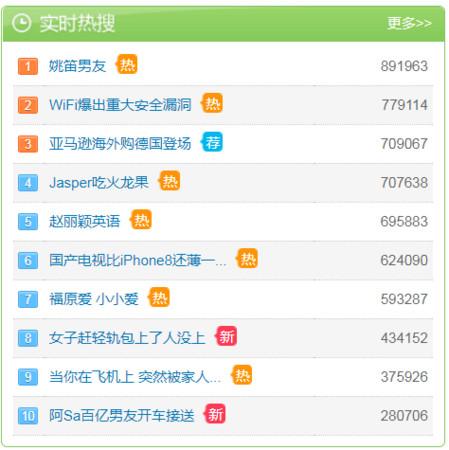 ▲「趙麗穎英語」上微博熱搜,共有近70萬搜尋次數。(圖/翻攝自微博)