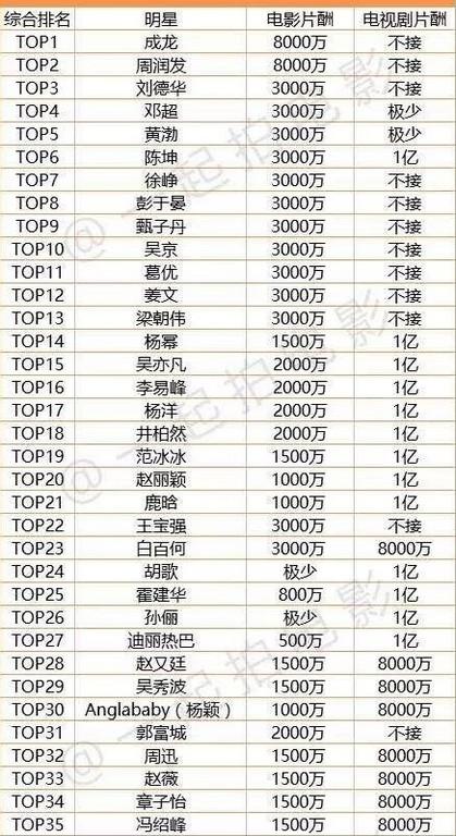 ▲電影圈TOP100片酬曝光。(圖/翻攝《新浪娛樂》、彭于晏微博)