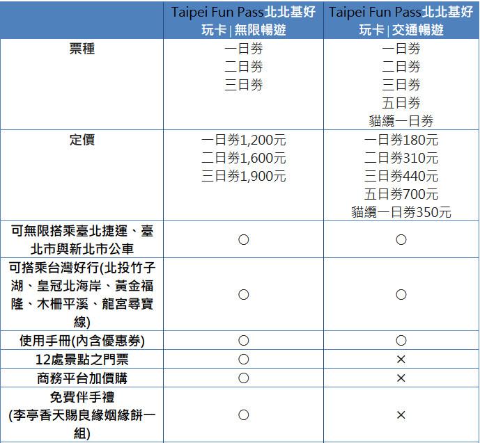 不限搭乘次數!Taipei Fun Pass北北基好玩卡正式開賣| ETtoday