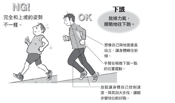 ▲秒懂馬拉松入門書摘圖。(圖/商周出版提供)