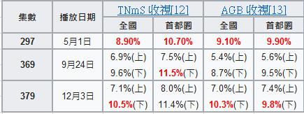 ▲從2016年至今,《Running Man》僅三次收視率破十。(圖/翻攝自維基百科)