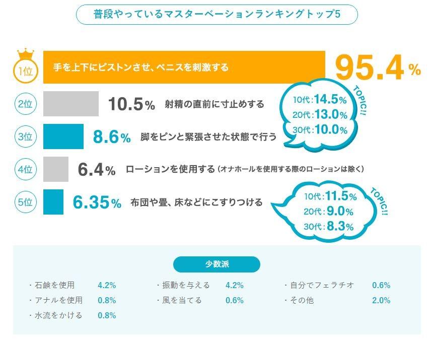 男人自慰的秘密:27.9%喜歡躺者打 0.6%會「自含GG」!(圖/翻攝TengaHealthcare)