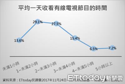 ET民調/剪線潮在台出現?19.9%受訪者明年會想退訂有線電視