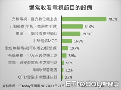 ET民調/78.0%受訪者支持有線電視分組付費 51歲以上比例最高