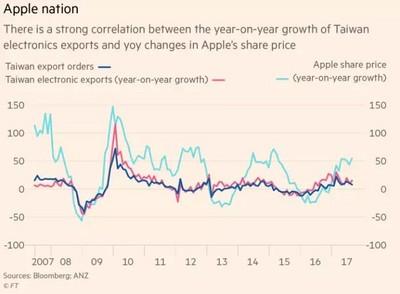 外媒:蘋果股價是台出口經濟指標