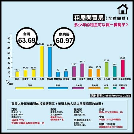 買屋還是租屋好? 在台灣花63.6年租金才能買房!