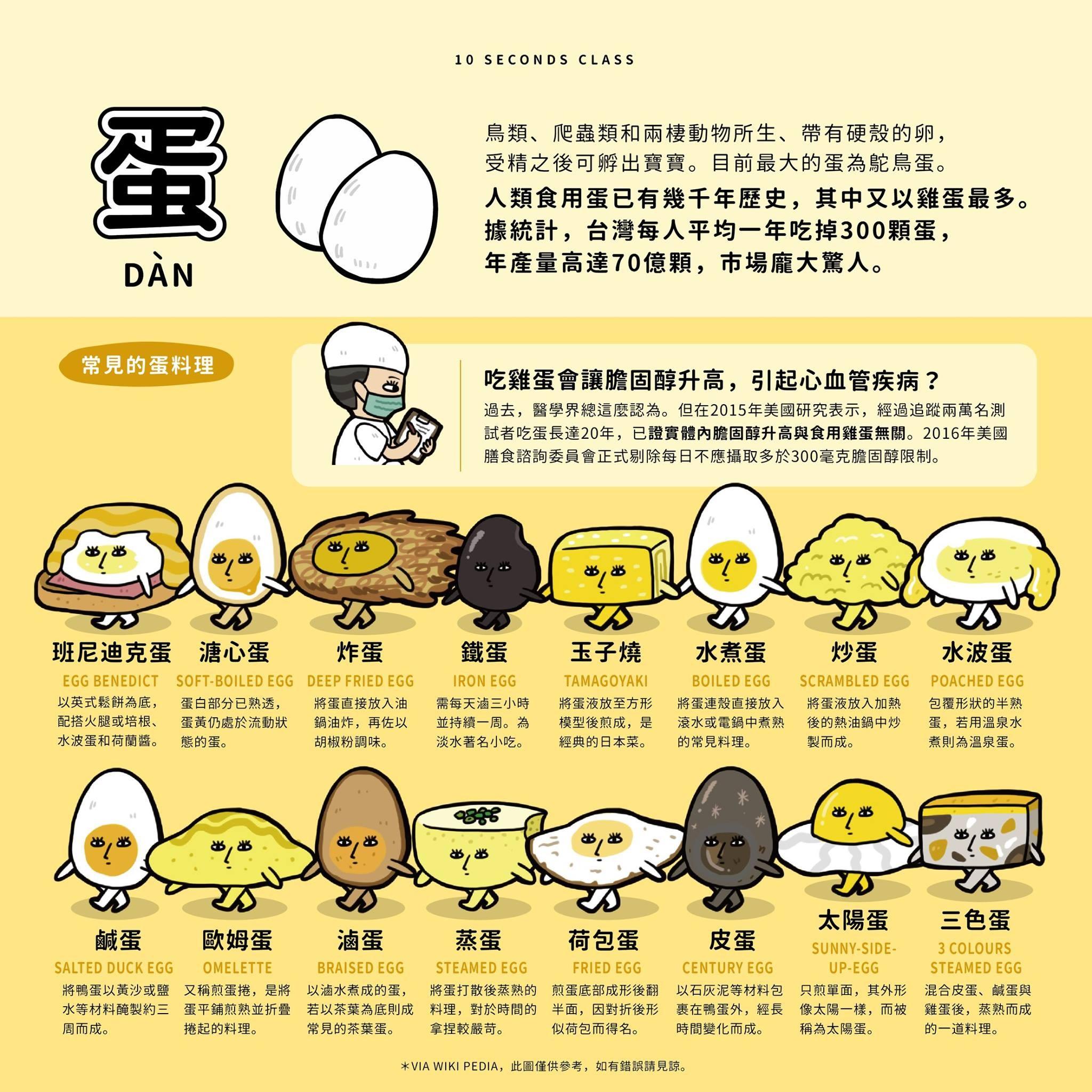 圖解16種常見「蛋料理」網狂喜!(圖/《10 Seconds Class - 10秒鐘教室》授權提供)