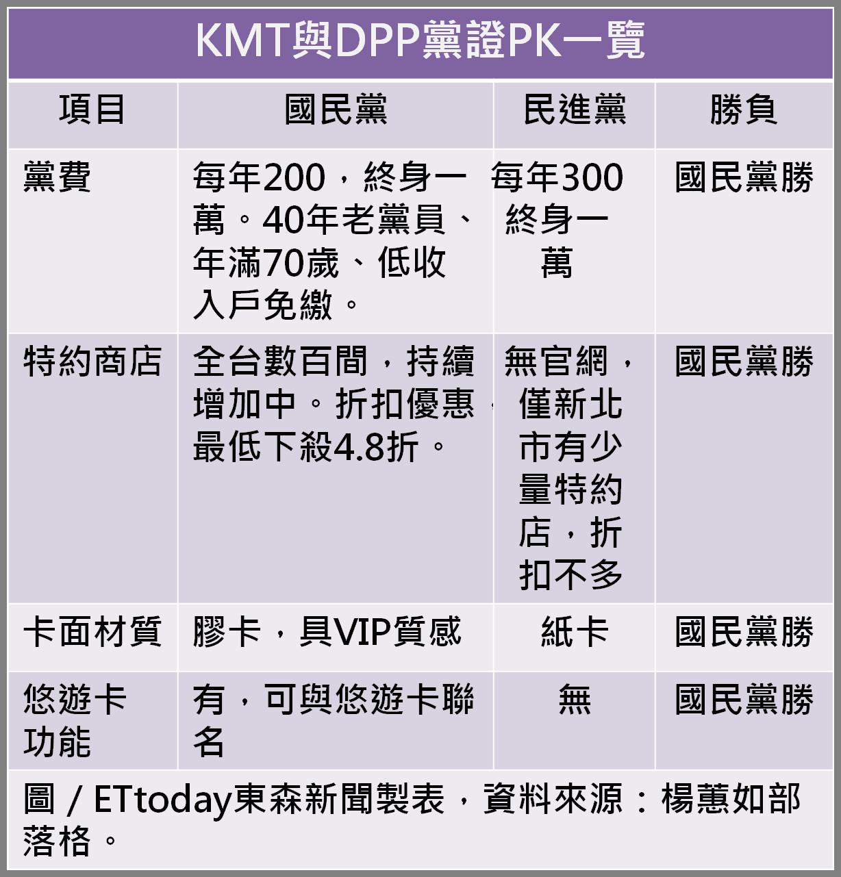 卡神,楊蕙如,國民黨黨證,民進黨,KMT,DPP,林益世,彭愛佳