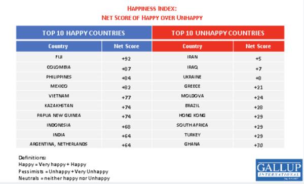 ▲▼ 全球最快樂和最不快樂國家或地區的調查結果。(圖/翻攝自Gallup)