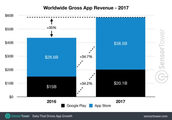 ▲手遊帶動成長!2017年手機App營收成長35%(圖/翻攝 Sensor Tower)