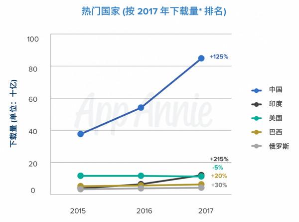 ▲▼ 應用數據分析平台App Annie 於17日發布的報告數據顯示,光是2017年,大陸智慧型手機用戶的應用程式消費總金額直逼350億美元,躍居全球應用程式消費市場的第一大國。(圖/翻攝自App Annie網站)