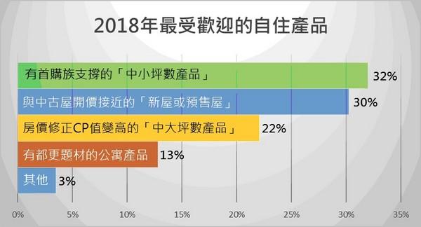 ▲▼2018年最受歡迎的自住產品。(圖/屋比趨勢研究中心提供)