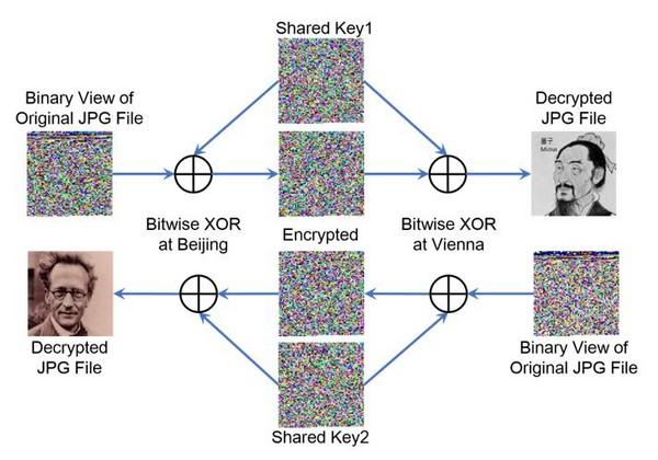 ▲▼墨子號一次一密圖片數據加密傳輸示意圖             。(圖/翻攝自中國科學技術大學)