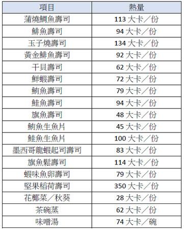 ▲壽司熱量圖。(製圖/營養師簡子勻)