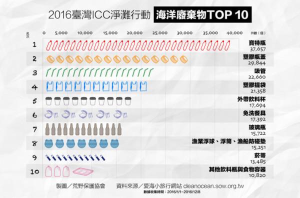 ▲台灣淨灘行動的海洋垃圾統計圖。。(圖/翻攝自中華民國荒野保護協會)