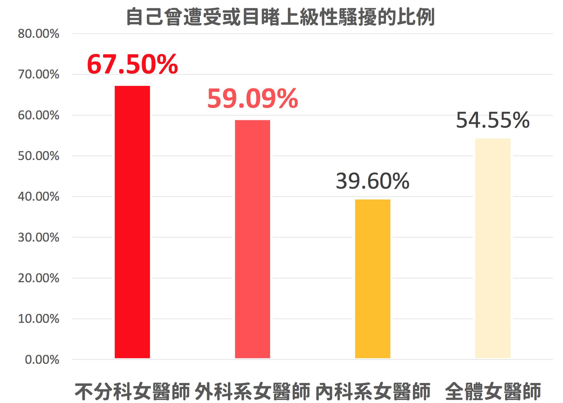 ▲55%女醫師曾目睹或受高層性騷擾 「職級越低」越嚴重!。(圖/醫勞小組提供)