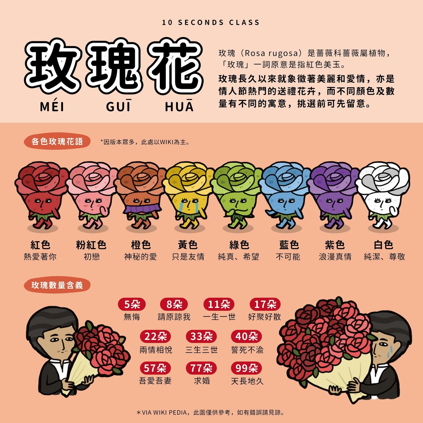 玫瑰花「顏色、數量」要送對! 網:收到17朵藍色會崩潰| ETtoday健康雲| ETtoday新聞雲