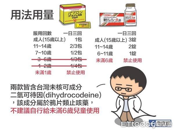 「日本必買感冒藥」大正vs.新LuLu含毒?醫師揭成分6比較:恐成癮