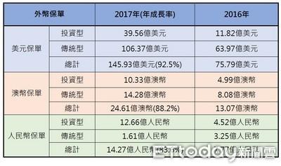 台幣升值外幣保單超夯 1月人民幣保單增加25倍