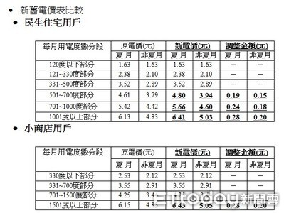 經濟部公布「新電價級距」 4/1起月用700度電價多33元