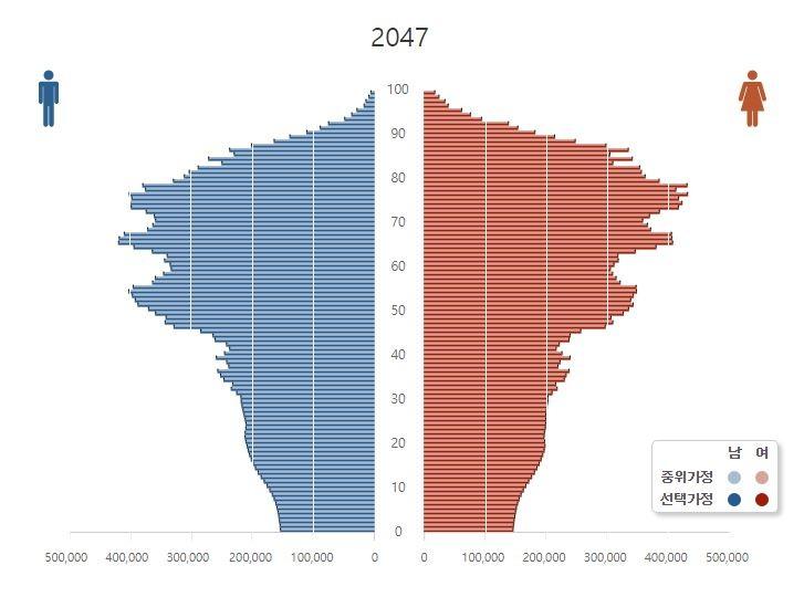 大檸檬用圖(圖/韓國人金字塔 翻攝自韓國統計局)