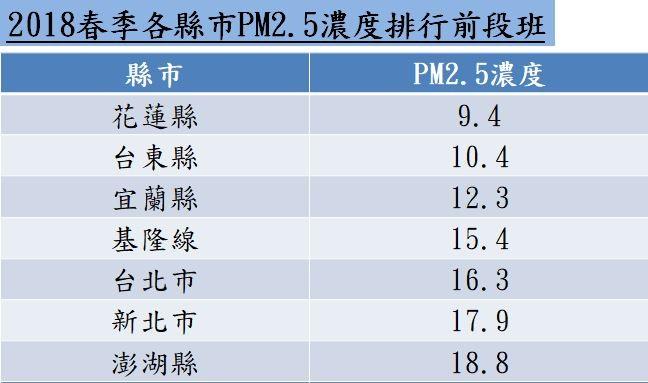 ▲▼2018春季各縣市PM2.5濃度排行前段班,空汙。(圖/記者林怡雨製)