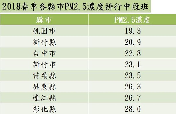 ▲▼2018春季各縣市PM2.5濃度排行中段班,空汙。(圖/記者林怡雨製)