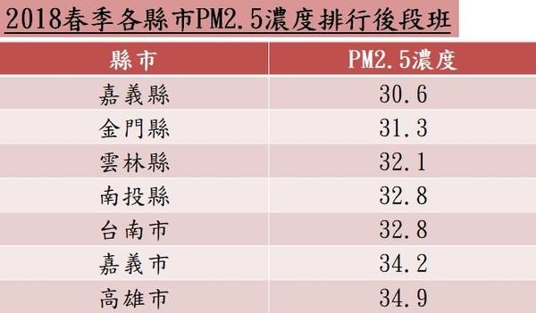 ▲▼2018春季各縣市PM2.5濃度排行後段班,空汙。(圖/記者林怡雨製)