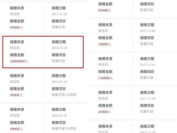 ▲▼林志玲多年來低調捐款的明細,最近被網友翻出,其中一筆多達5000萬台幣。(圖/取自「學生飯提督」微博)
