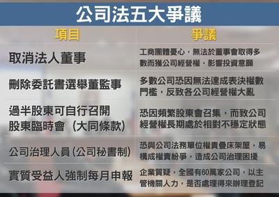 看問題/公司法大修欠缺配套 將不利台灣經濟發展