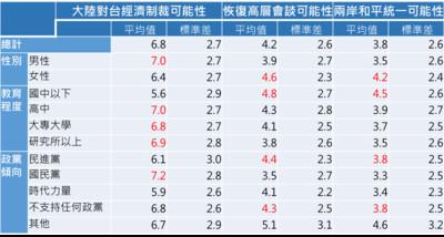 兩岸和平基石?91.3%民眾認同中華文化