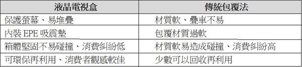 ▲▼「液晶電視盒」與「傳統包覆法」之比較表。(圖/崔媽媽基金會提供)