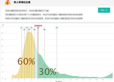 台灣平均月薪5萬?這網站輸入薪資秒查「收入排名」…打臉賴神