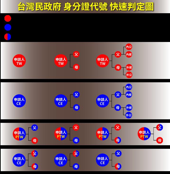台灣民政府身分證。(圖/翻攝台灣民政府網站)