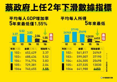 4張圖看各經濟數據下滑!國民黨轟蔡政府讓台灣空轉兩年
