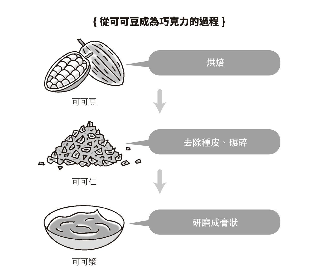 《吃巧克力控制糖尿病》配圖(圖/業者出色文化提供,請勿任意翻拍,以免侵權)