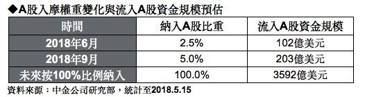 ▲▼A股入摩權重變化與流入A股資金規模預估。(圖/摩根投信製表)