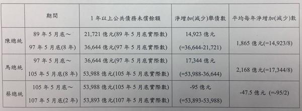 ▲▼長期債務概念。(圖/財政部提供)