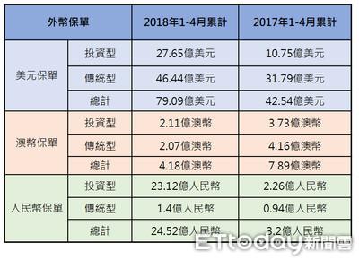 外幣保單超夯 前4月成長6成賣出2424億元