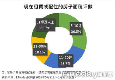 ET民調/青年買房大不易!超過50%必須家人資助才買得起