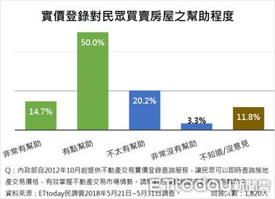 ET民調/實價登錄、房地合一、老屋重建等房產政策 過半數民眾肯定
