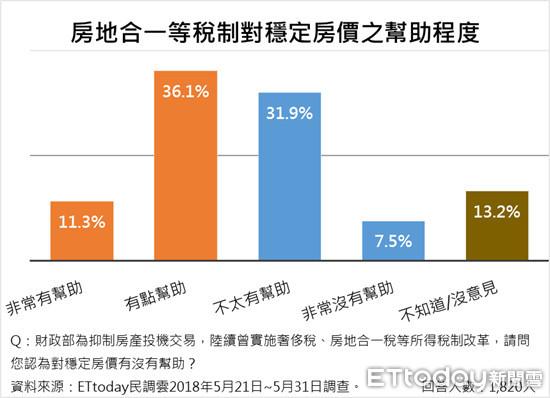 ▲ET民調:47.4%受訪者認為房地合一等稅制對穩定房價有幫助。(圖/ETtoday新聞雲提供)