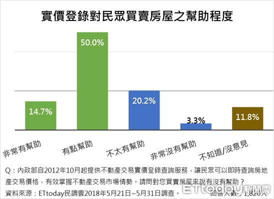 ▲▼ET民調:64.7%受訪者認為實價登錄對民眾買賣房屋有幫助。(圖/ETtoday新聞雲提供)