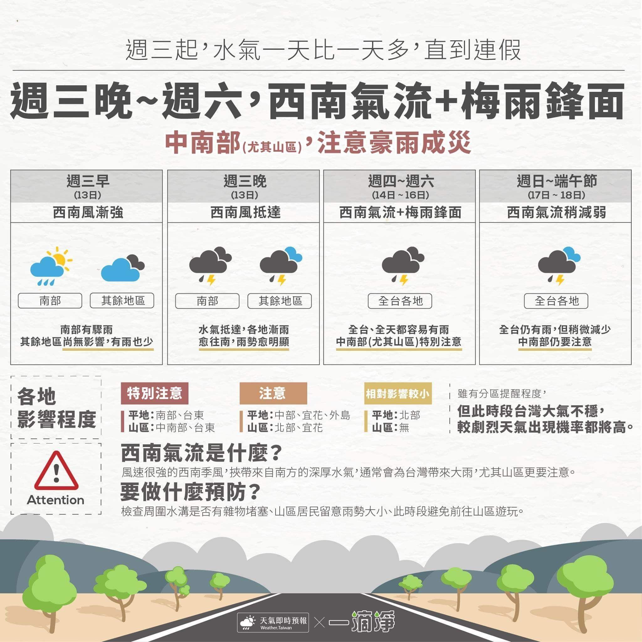 ▲西南氣流報到,全台轉為有雨的天氣形態。(圖/翻攝天氣即時預報臉書粉絲團)