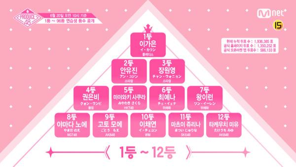 ▲《Produce 48》宮脇咲良冠軍讓位!韓國C位爆衝登第一。(圖/翻攝自Produce 48官網)