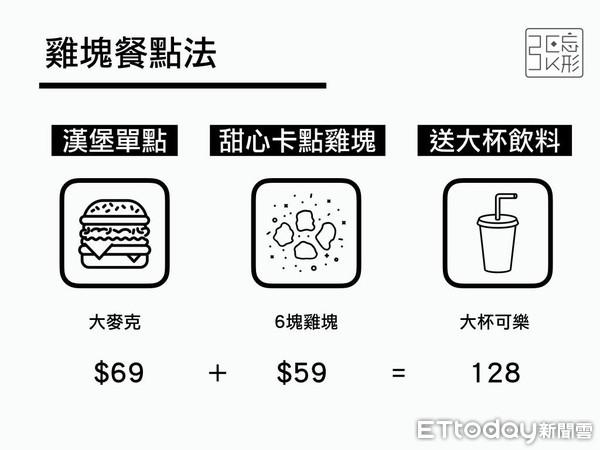 ▲▼1餐秒省17元!麥當勞5種最便宜「點餐攻略」 網試用驚:多吃1道。(圖/張忘形提供,請勿隨意翻拍,以免侵權。)