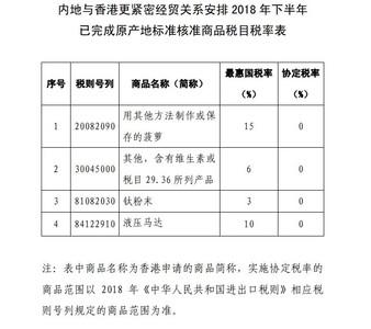 陸港CEPA開放 香港原產品進口零關稅